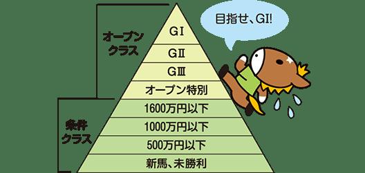 G1までの道のり